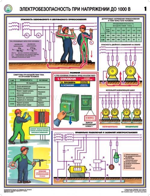 плакаты электробезопасности виды