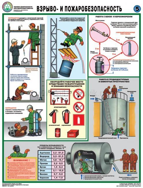 разработка мероприятий по безопасности жизнедеятельности встроенной газовой котельной реферат